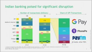 Digital transcation growing and expanding